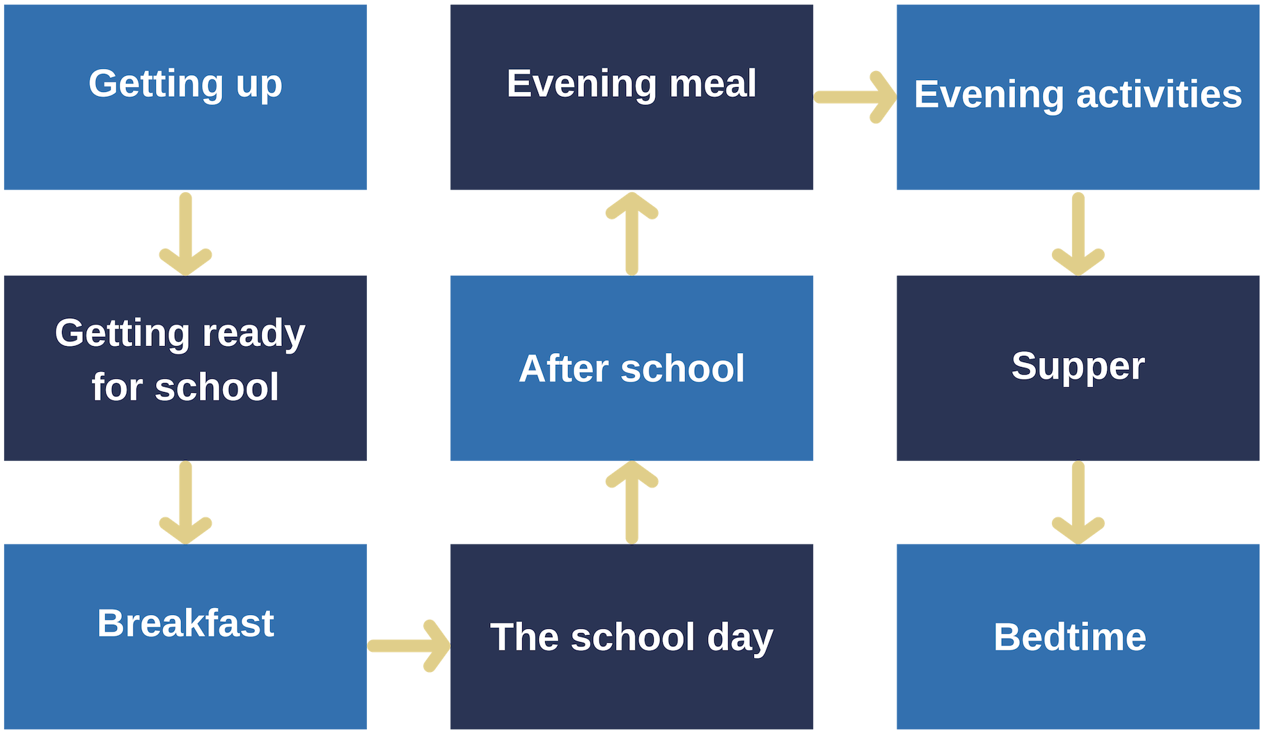Rossie How does my child's day look diagram