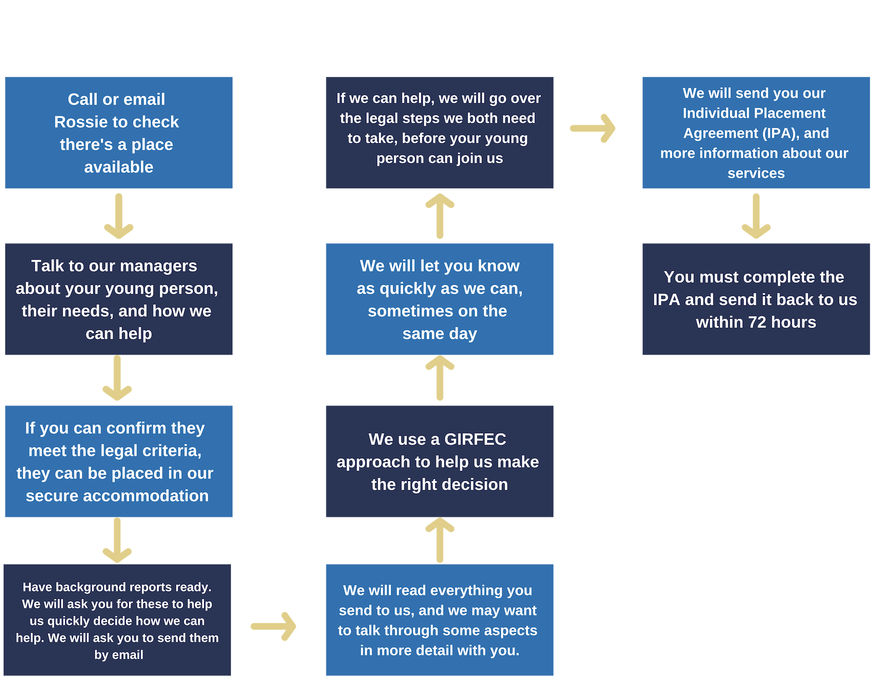 Rossie Quick Guide to Referrals