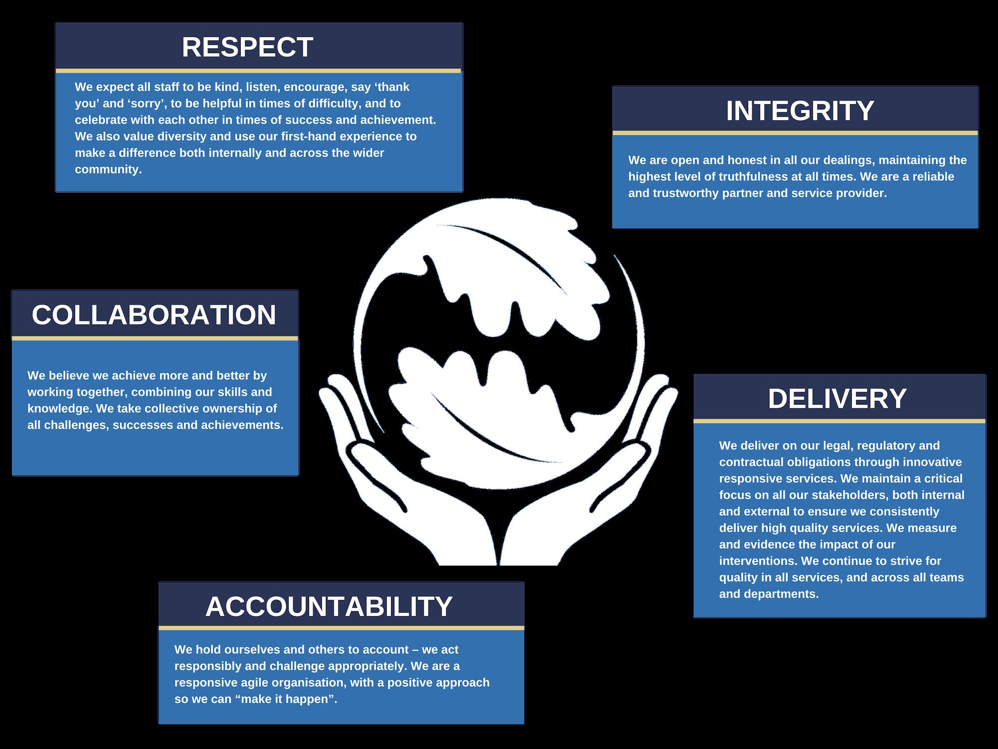 Rossie values diagram