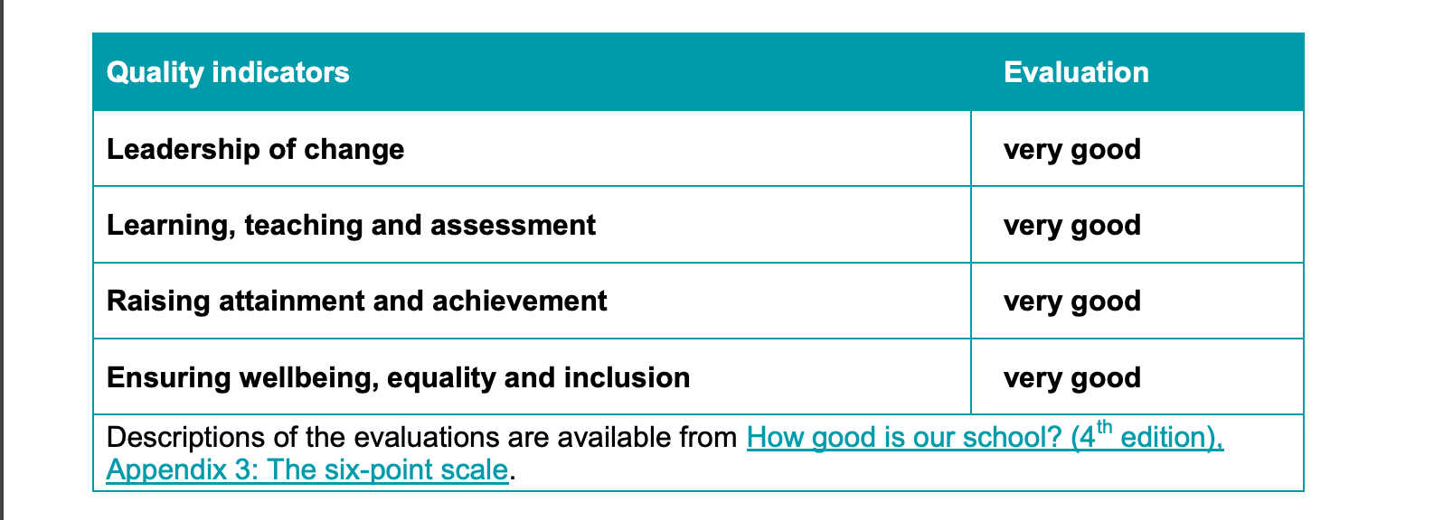 Rossie quality indicators table